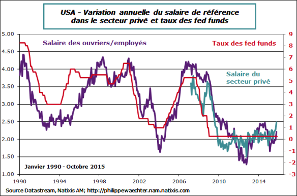 usa-2015-octobre-salaires-Fed