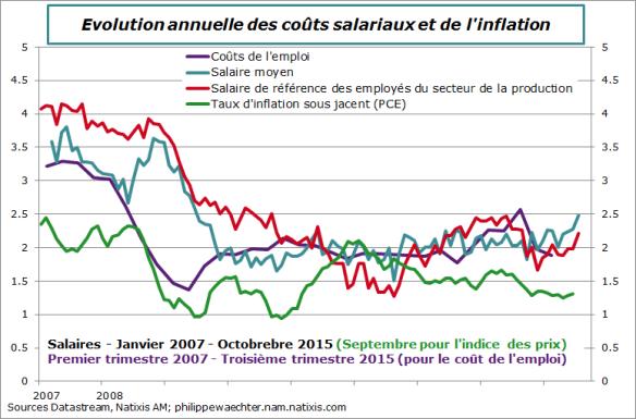 usa-2015-octobre-salaires