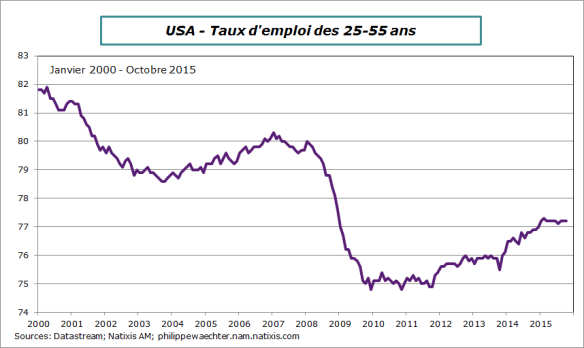 usa-2015-octobre-txemploi25-55