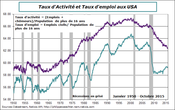 USA-2015-octobre-Txparticp-taux emploi