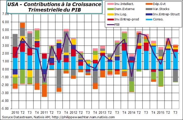 USA-2015-T3-PIB-Contrib