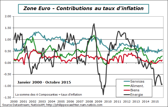 ze-2015-octobre-inflation-contrib