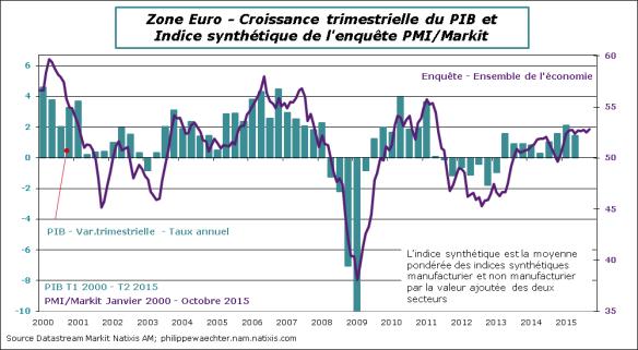 ZE-2015-Octobre-PMI-PIB