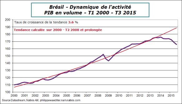 bresil-2015-t3-pib-tendance