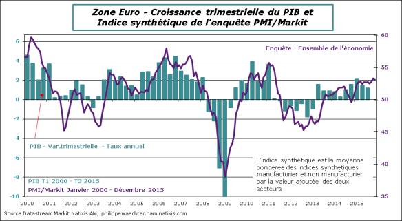E-2015-Decembre-PMI-PIB