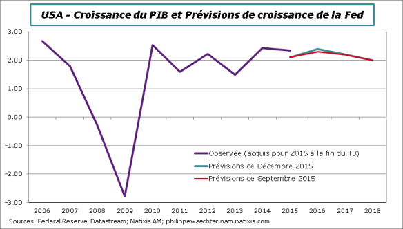 Fed-Previsions PIB