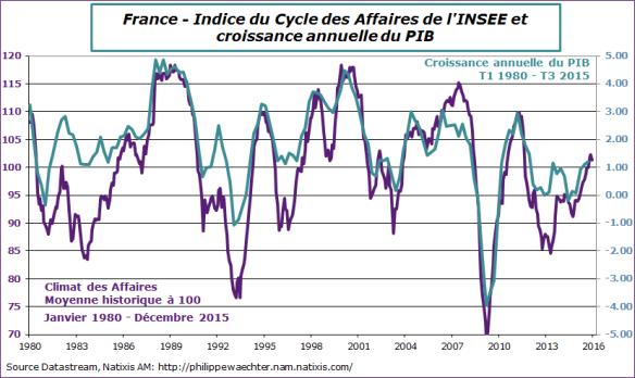 France-2015-decembre-climat-pib