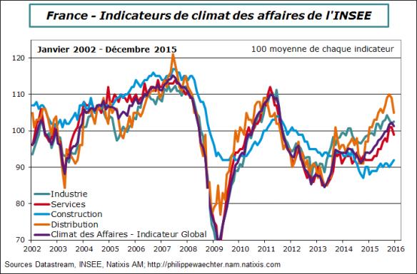 France-2015-decembre-insee-secteurs