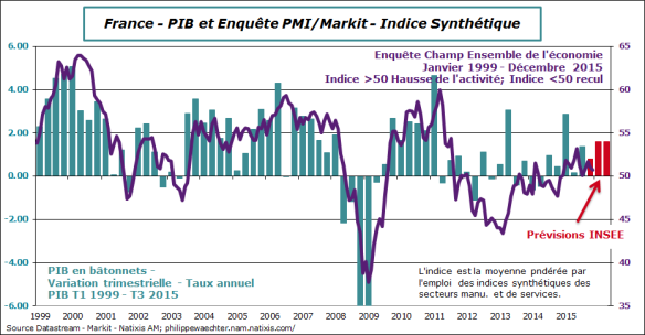 France-2015-decembre-markit-pib-insee