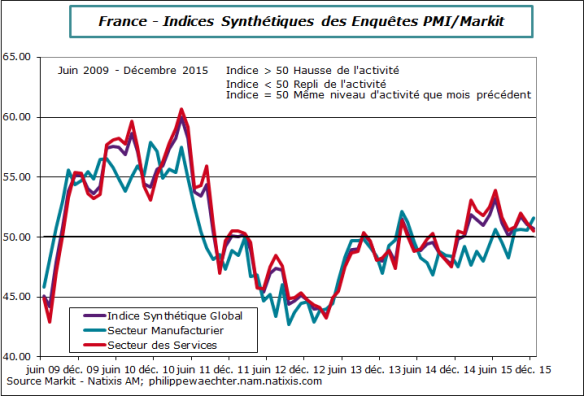 France-2015-decembre-pmi-secteurs
