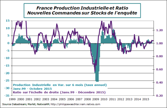 France-2015-decembre-ratio-pmi
