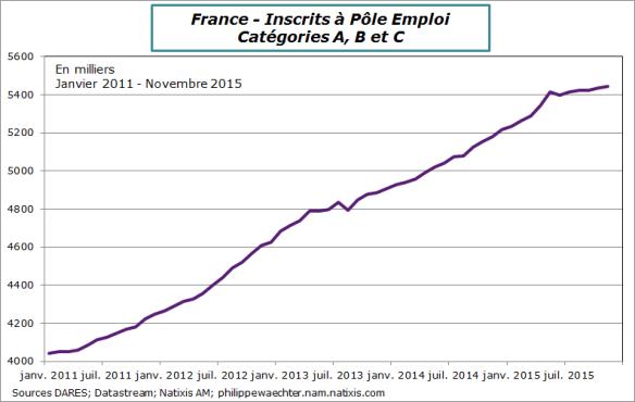 france-2015-novembre-poleEmploi1