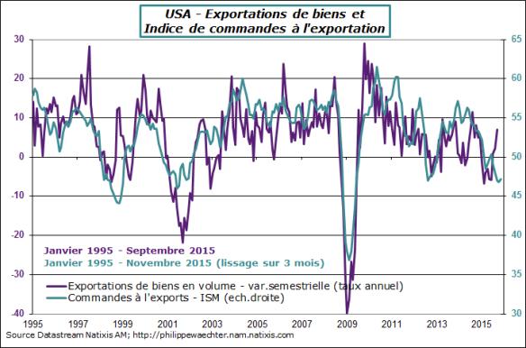 USA-2015-novembre-export-commandes