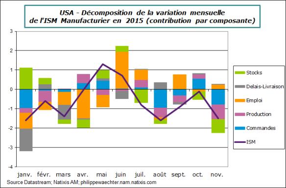 USA-2015-novembre-ISM-decomp