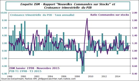 USA-2015-novembre-ISM-ratio