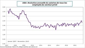 USA-2015-Novembre-Salaire