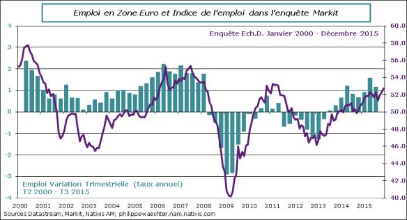 ze-2015-decembre-PMI-emploi