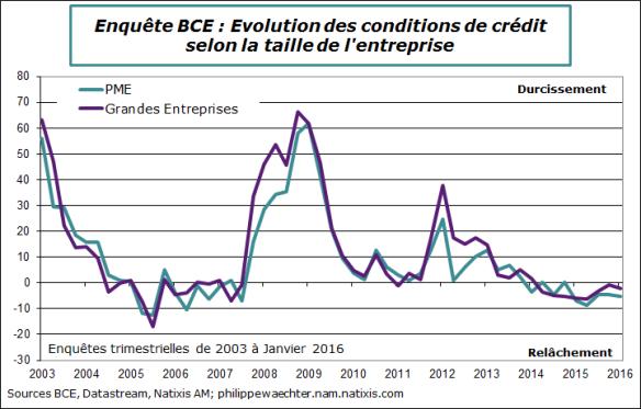 BCE-2016-T1-Enquete-Conditions