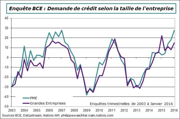BCE-2016-T1-enquete-demande