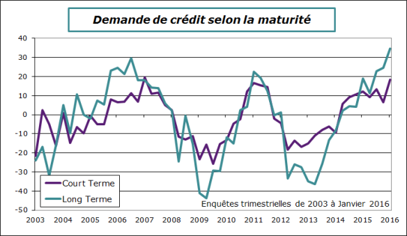 BCE-2016-T1-enquete-maturite