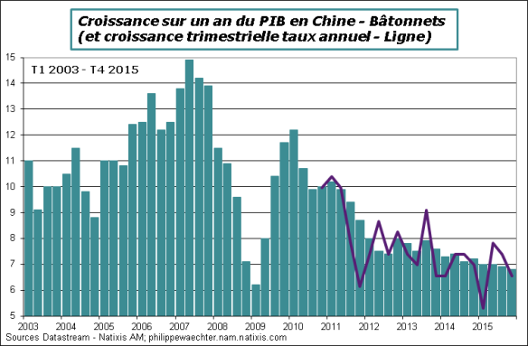 Chine-2015-T4-PIB.png