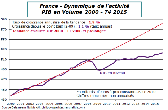 france-pib-trend.png