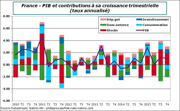 france-pibT4contrib