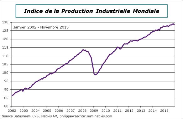 Monde-2015-Novembre-IPI.png