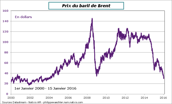 Petrole-15janvier2016