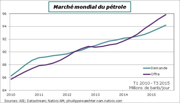 Petrole-Offre-demande