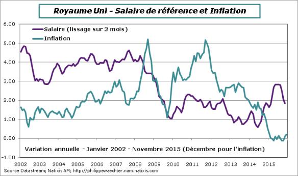 RU-Novembre2015-Salaires