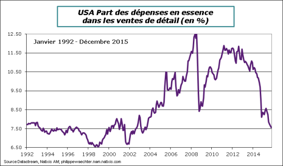 USA-2015-décembre-essenceventesdetail