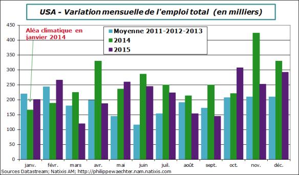 usa-2015-decembre-emploi-comp