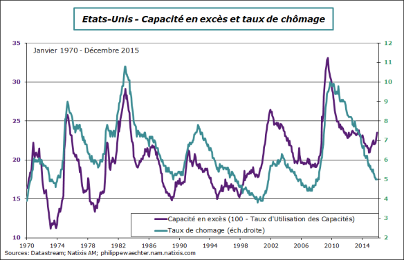 usa-2015-decembre-excess-capacity