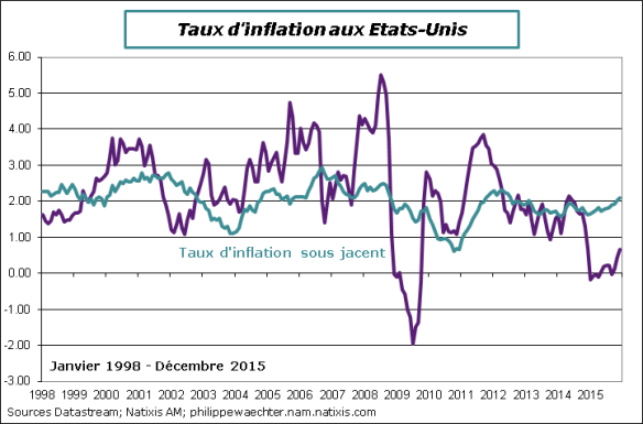 USA-2015-Decembre-inflation.png