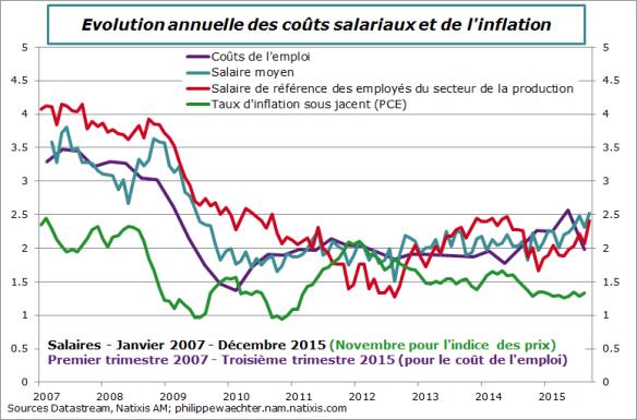 usa-2015-decembre-salaires