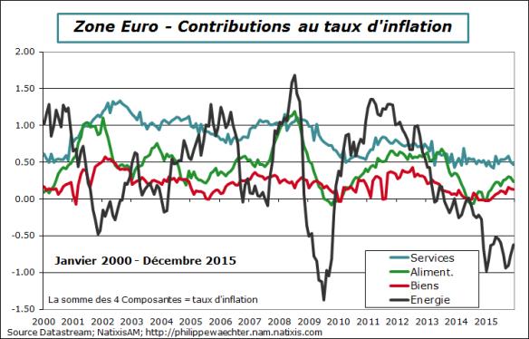 ze-2015-decembre-inflation