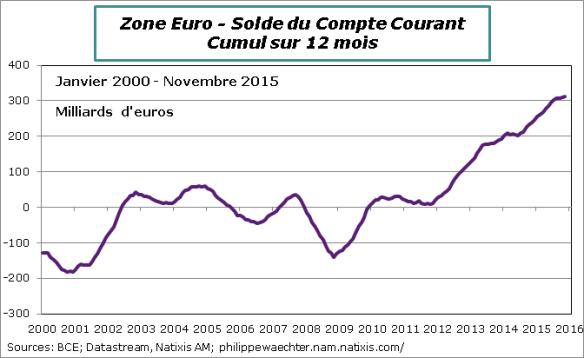 ze-2015-novembre-comptecourant.png