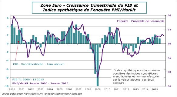 ZE-2016-Janvier-PMI-PIB