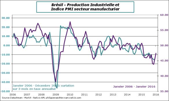 Bresil-Janvier-2016-PMI-IPI