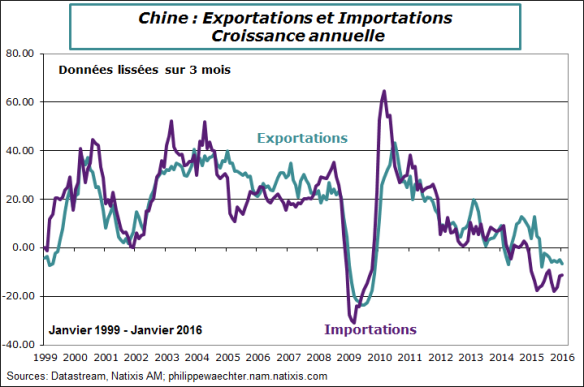chine-2016-janvier-exports-imports