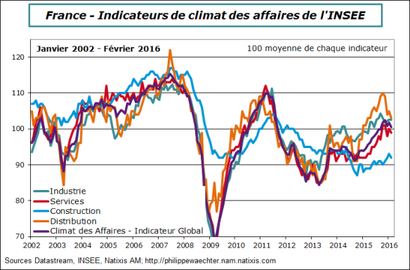 france-2016-février-insee-climat-compos