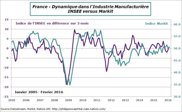 france-2016-fevrier-manuf-insee-markit.png