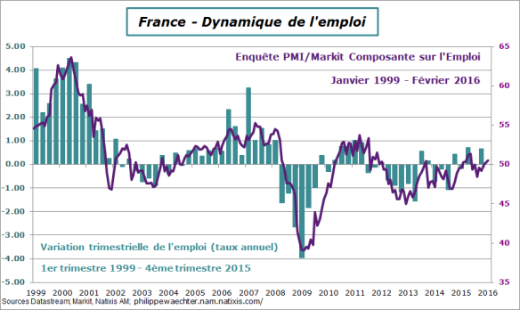 france-2016-fevrier-pmi-emploi