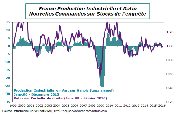 france-2016-fevrier-pmi-ratio