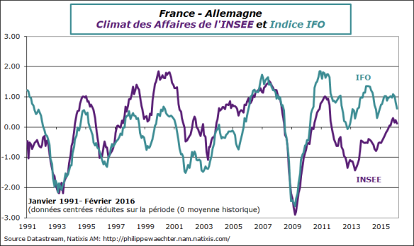 France-allemagne-2016-février-ifo-insee