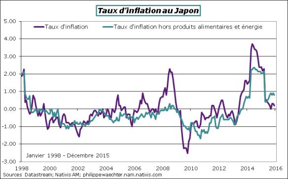 japon-2015-decembre-CPI.png