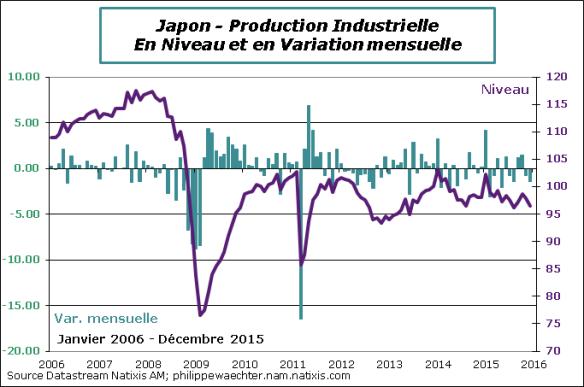 Japon-2015-decembre-IPI.png