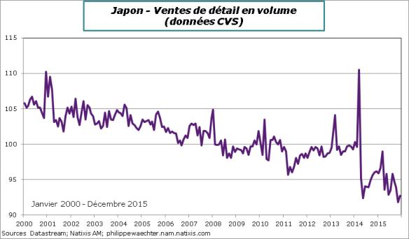 Japon-2015-decembre-ventesdedetail.png