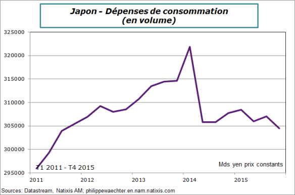 japon-2015-T4-consommation